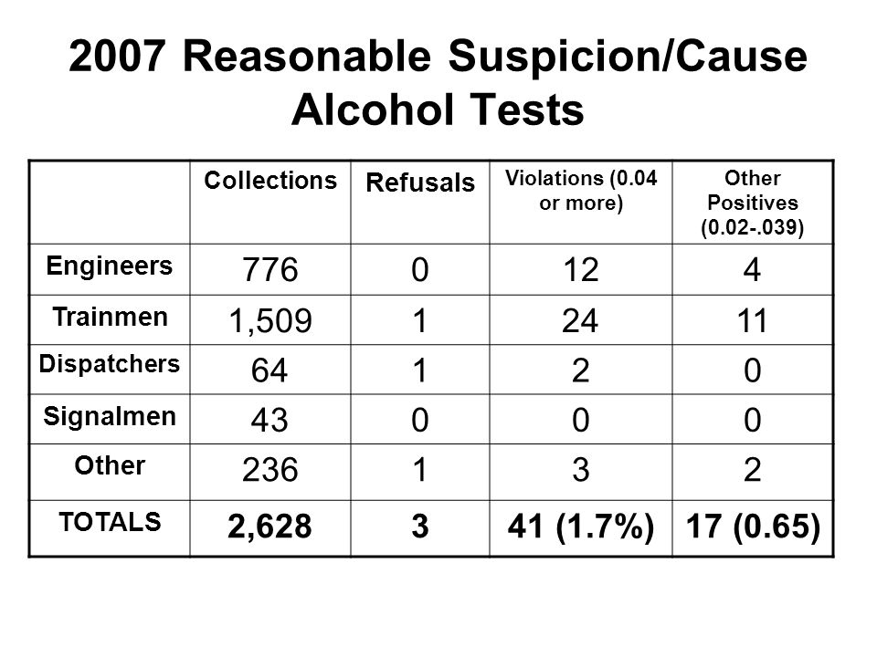 2007 Reasonable Suspicion/Cause Alcohol Tests Collections Refusals Violations (0.04 or more) Other Positives (0.02-.039) Engineers 7760124 Trainmen 1,50912411 Dispatchers 64120 Signalmen 43000 Other 236132 TOTALS 2,628341 (1.7%)17 (0.65)