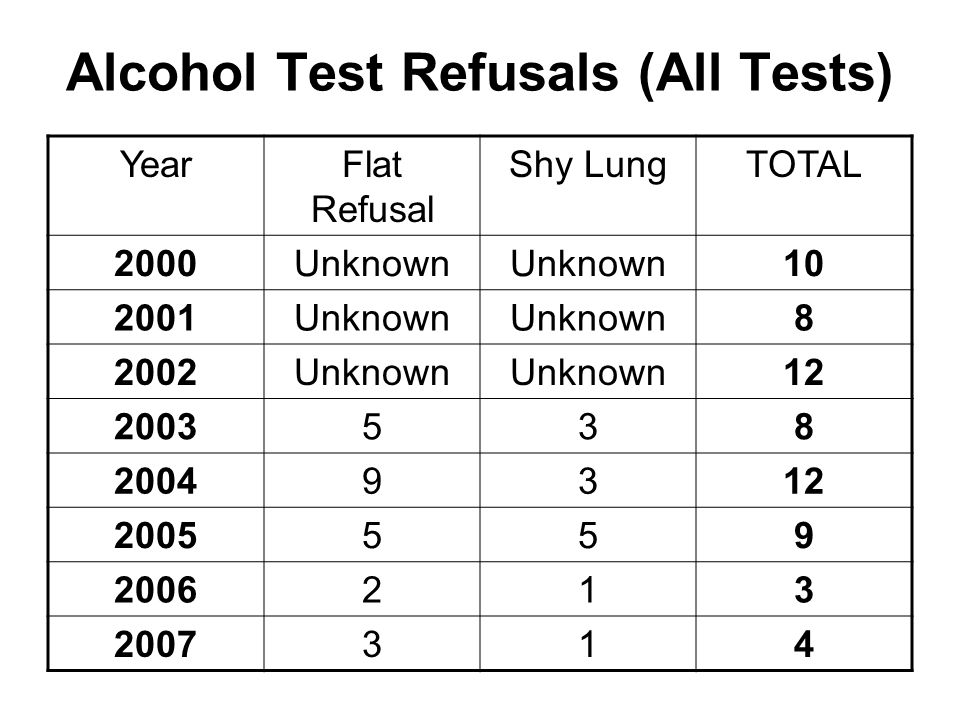 Alcohol Test Refusals (All Tests) YearFlat Refusal Shy LungTOTAL 2000Unknown 10 2001Unknown 8 2002Unknown 12 2003538 20049312 2005559 2006213 2007314