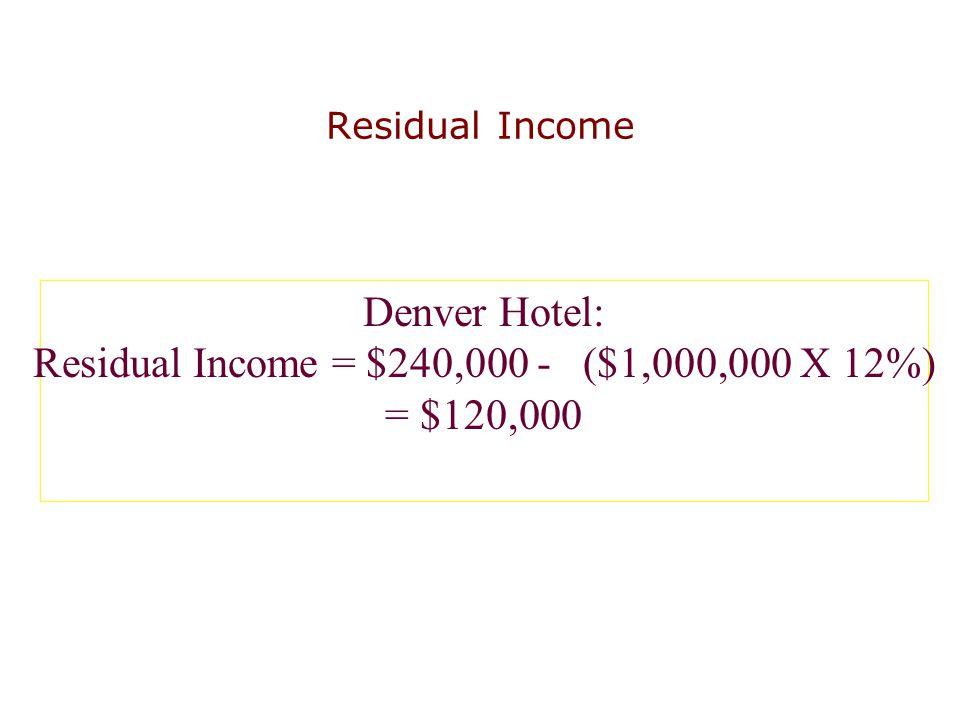 Residual Income Denver Hotel: Residual Income = $240,000 - ($1,000,000 X 12%) = $120,000