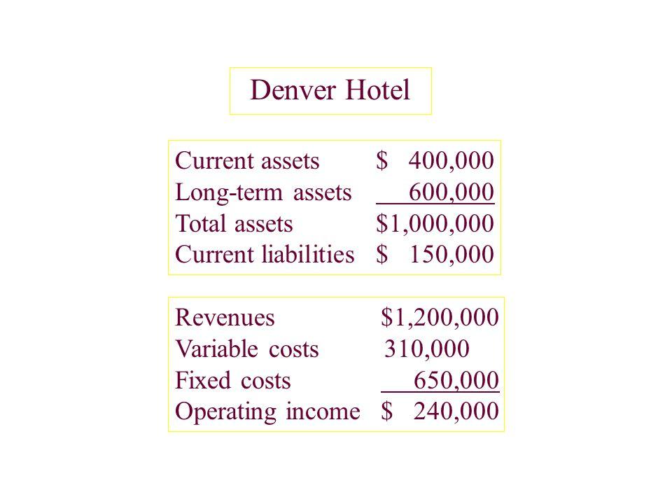 Denver Hotel Current assets$ 400,000 Long-term assets 600,000 Total assets$1,000,000 Current liabilities$ 150,000 Revenues$1,200,000 Variable costs 31