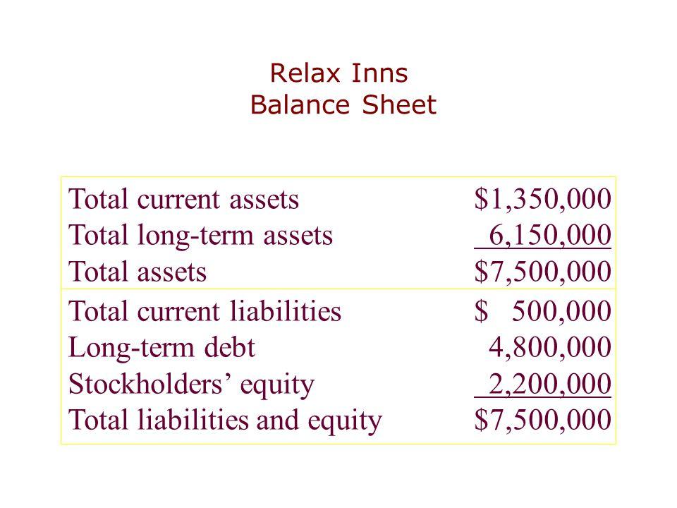 Relax Inns Balance Sheet Total current assets$1,350,000 Total long-term assets 6,150,000 Total assets$7,500,000 Total current liabilities$ 500,000 Lon