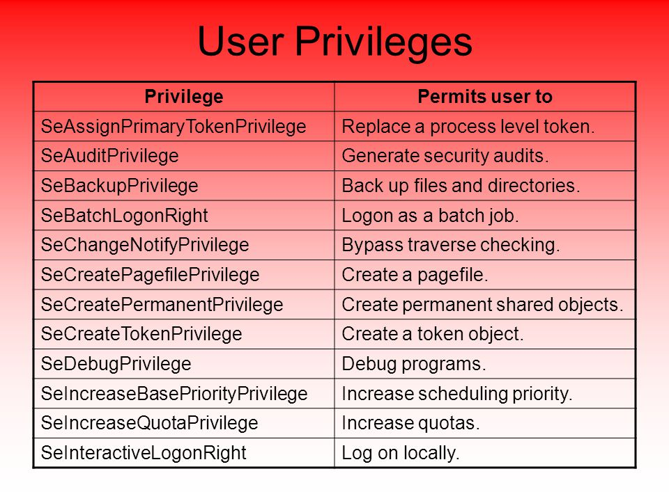 User Privileges PrivilegePermits user to SeAssignPrimaryTokenPrivilegeReplace a process level token.