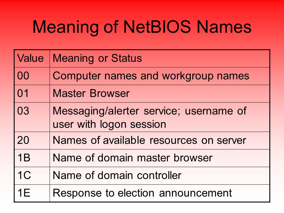 Meaning of NetBIOS Names ValueMeaning or Status 00Computer names and workgroup names 01Master Browser 03Messaging/alerter service; username of user with logon session 20Names of available resources on server 1BName of domain master browser 1CName of domain controller 1EResponse to election announcement