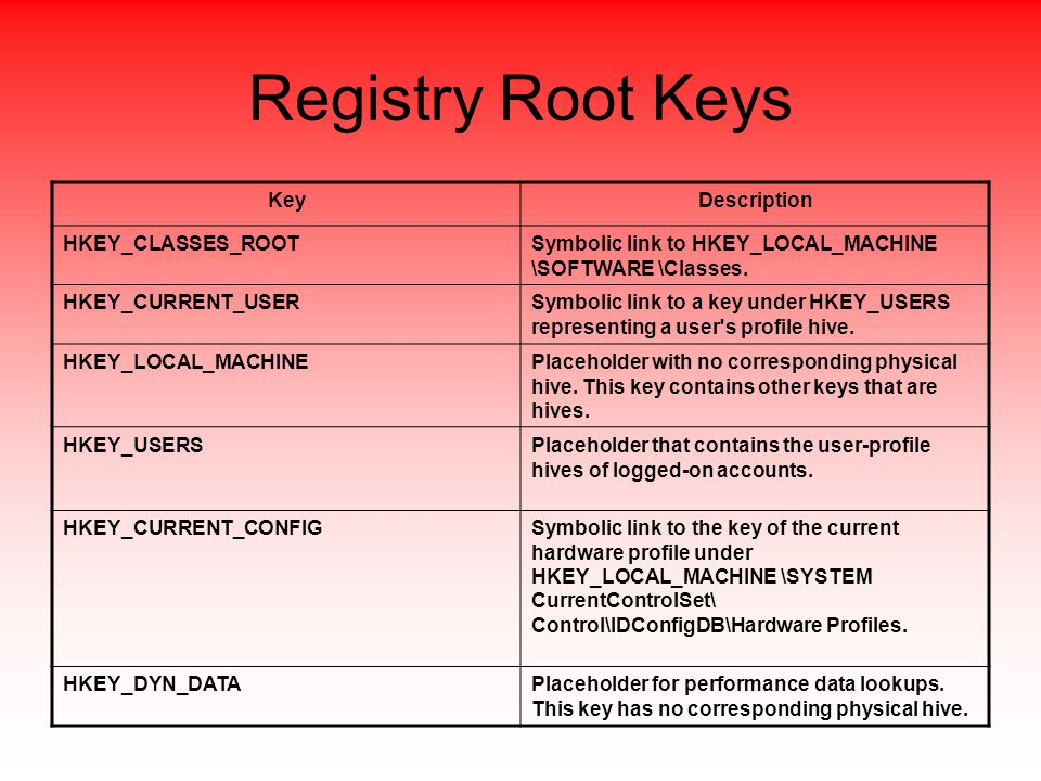Registry Root Keys KeyDescription HKEY_CLASSES_ROOTSymbolic link to HKEY_LOCAL_MACHINE \SOFTWARE \Classes.