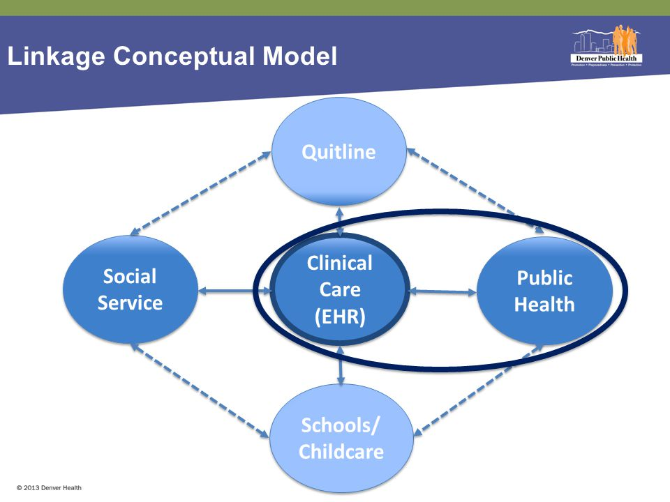 Linkage Conceptual Model Clinical Care (EHR) Clinical Care (EHR) Public Health Social Service Social Service Schools/ Childcare Quitline