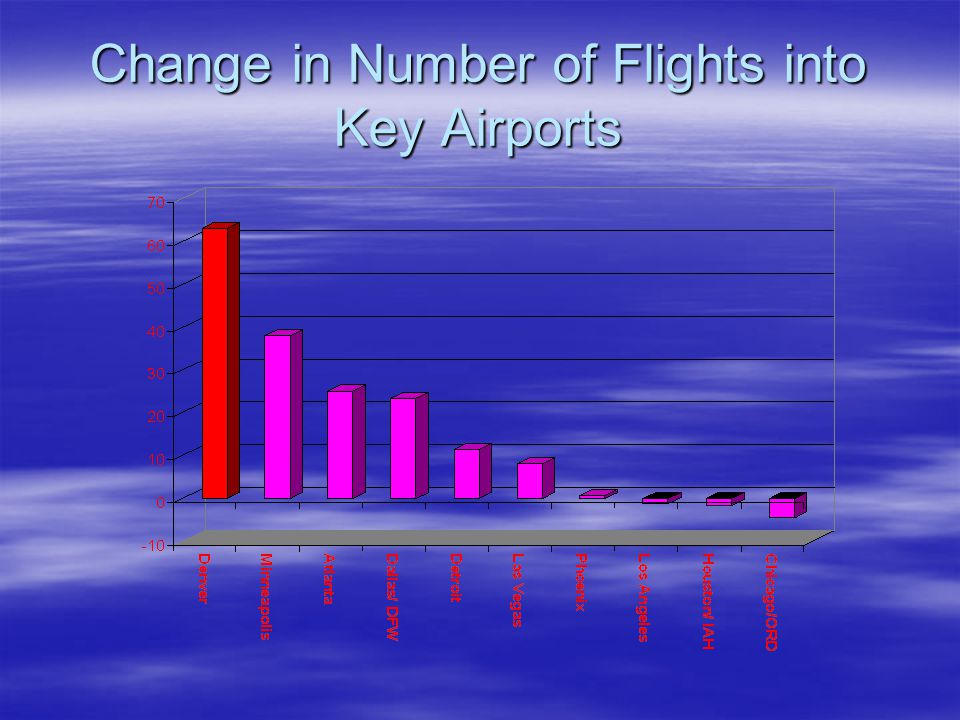 Change in Number of Flights into Key Airports