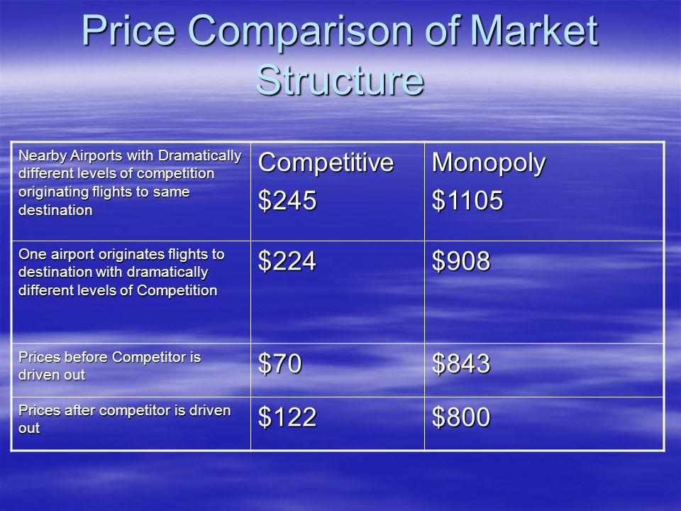 Price Comparison of Market Structure Nearby Airports with Dramatically different levels of competition originating flights to same destination Competitive$245Monopoly$1105 One airport originates flights to destination with dramatically different levels of Competition $224$908 Prices before Competitor is driven out $70$843 Prices after competitor is driven out $122$800