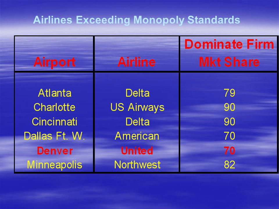 Airlines Exceeding Monopoly Standards