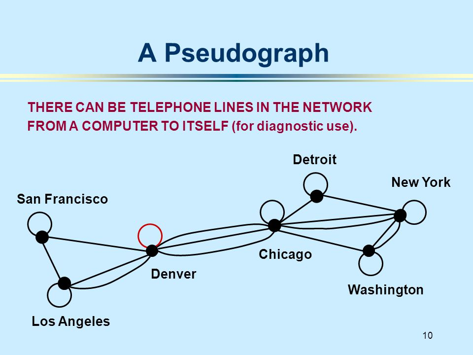 10 A Pseudograph San Francisco Denver Los Angeles New York Chicago Washington Detroit THERE CAN BE TELEPHONE LINES IN THE NETWORK FROM A COMPUTER TO I
