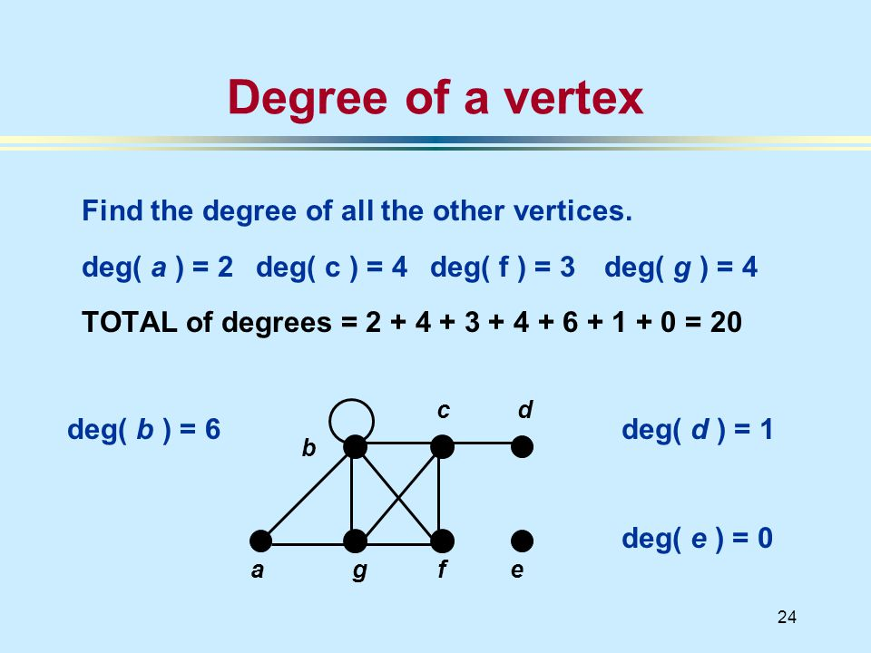 24 a deg( b ) = 6 Degree of a vertex Find the degree of all the other vertices.