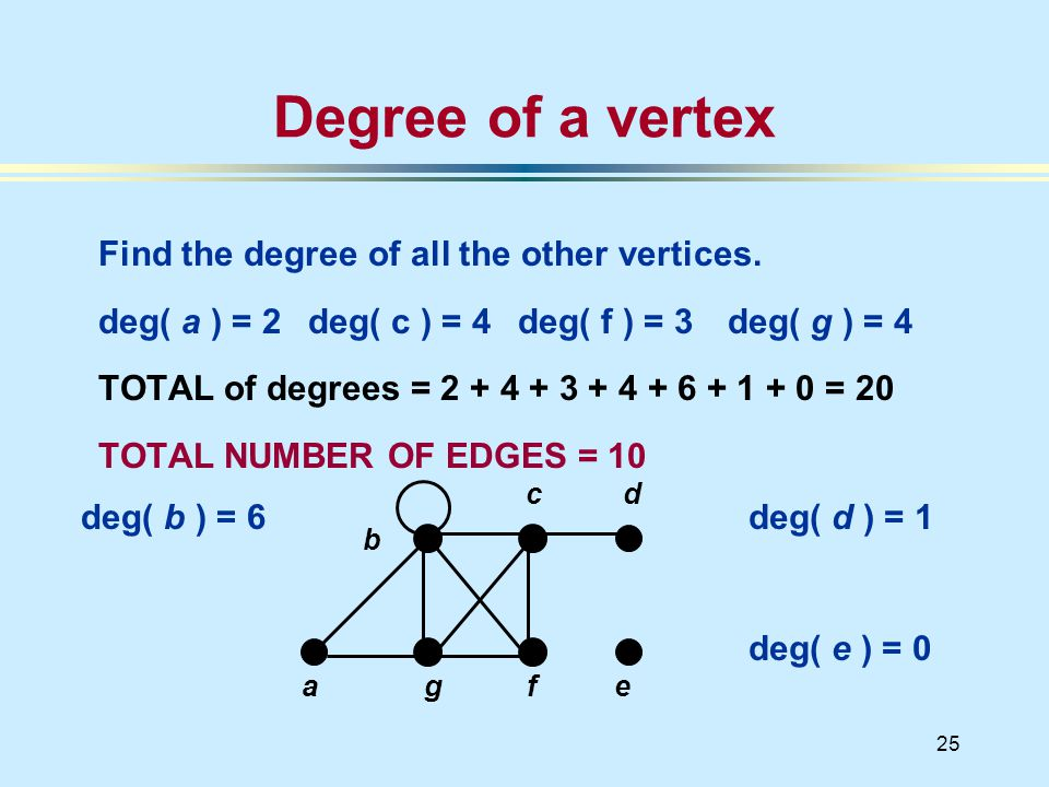 25 a deg( b ) = 6 Degree of a vertex Find the degree of all the other vertices.