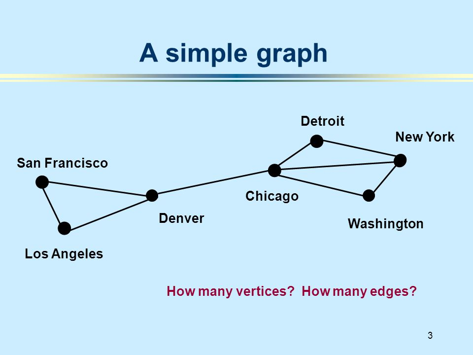 3 A simple graph San Francisco Denver Los Angeles New York Chicago Washington Detroit How many vertices.