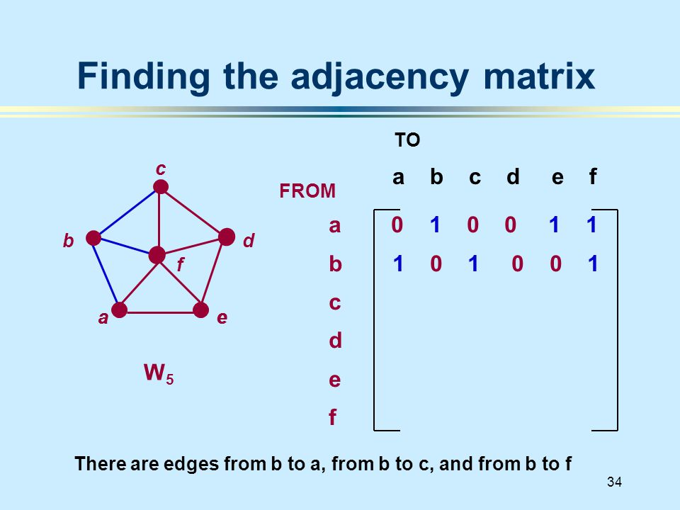 34 Finding the adjacency matrix a b c d e f d a 0 1 0 0 1 1 b 1 0 1 0 0 1 c d e f FROM TO There are edges from b to a, from b to c, and from b to f W 5 a b c e a c e f