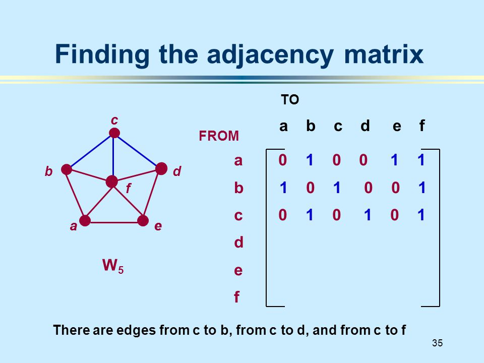 35 Finding the adjacency matrix a b c d e f d a 0 1 0 0 1 1 b 1 0 1 0 0 1 c 0 1 0 1 0 1 d e f FROM TO There are edges from c to b, from c to d, and from c to f W 5 a b c e a c e f