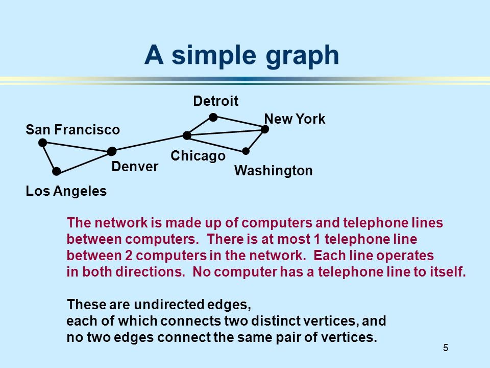 5 A simple graph San Francisco Denver Los Angeles New York Chicago Washington Detroit The network is made up of computers and telephone lines between computers.