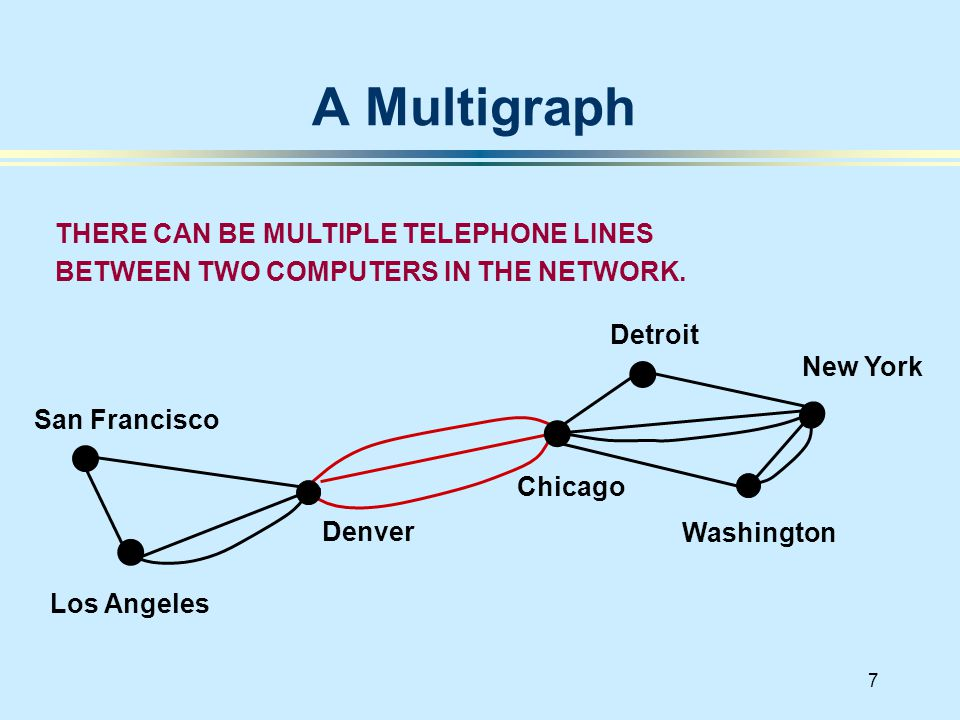 7 A Multigraph San Francisco Denver Los Angeles New York Chicago Washington Detroit THERE CAN BE MULTIPLE TELEPHONE LINES BETWEEN TWO COMPUTERS IN THE NETWORK.