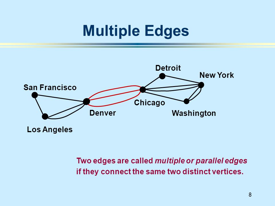 8 Multiple Edges San Francisco Denver Los Angeles New York Chicago Washington Detroit Two edges are called multiple or parallel edges if they connect the same two distinct vertices.