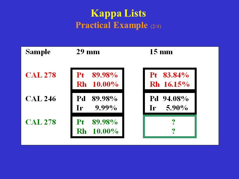 Kappa Lists Practical Example (2/4)