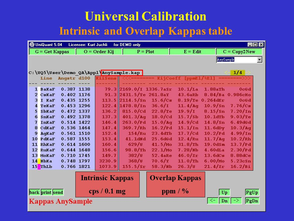 Universal Calibration Intrinsic and Overlap Kappas table Intrinsic Kappas cps / 0.1 mg Overlap Kappas ppm / %