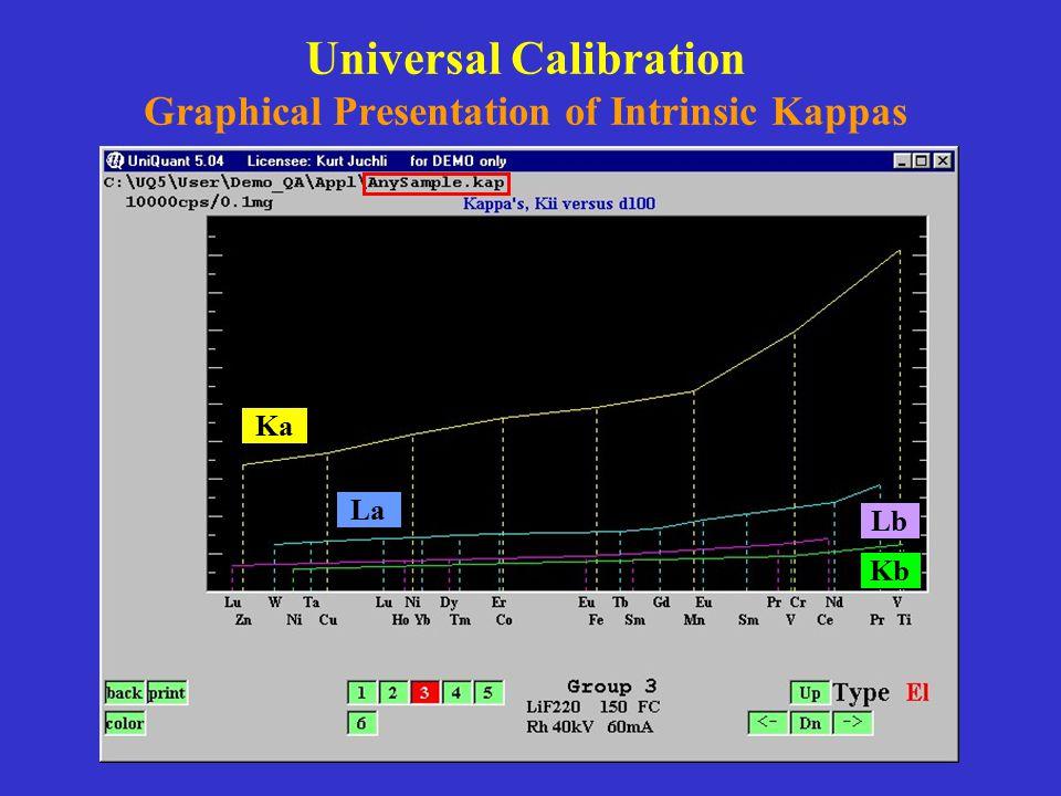 Universal Calibration Graphical Presentation of Intrinsic Kappas Ka La Lb Kb