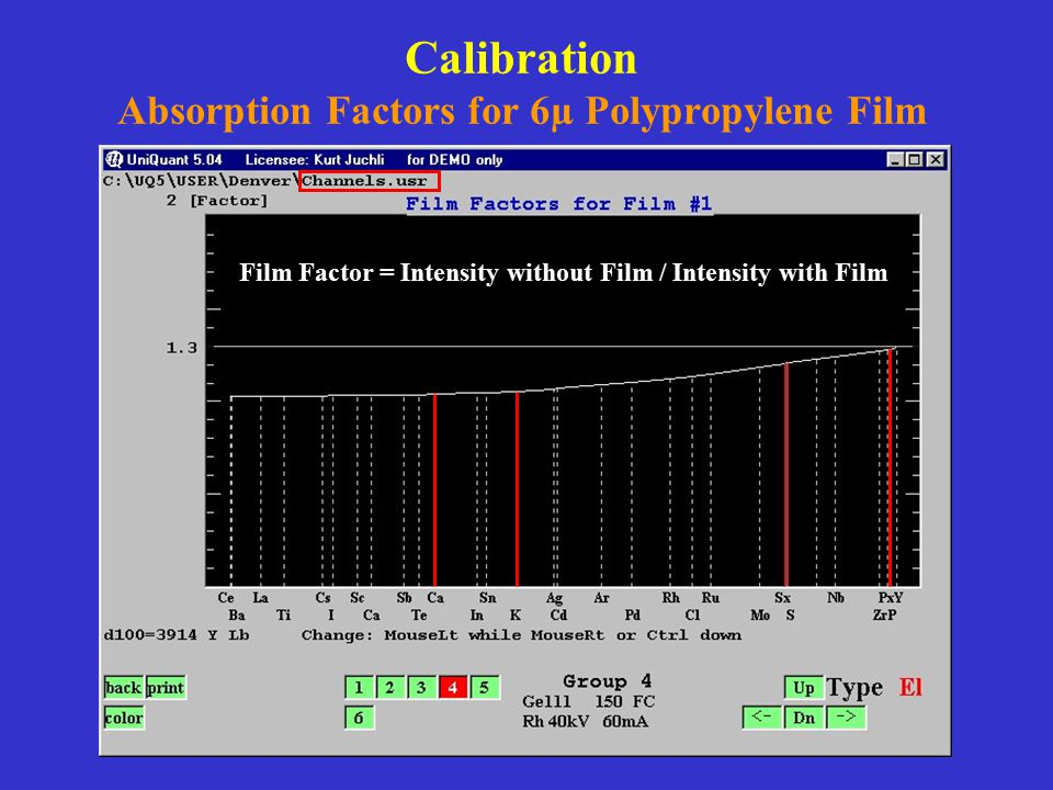 Calibration Absorption Factors for 6µ Polypropylene Film Film Factor = Intensity without Film / Intensity with Film