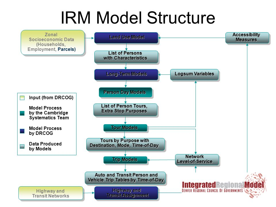 IRM Model Structure Data Produced by Models Model Process by DRCOG Model Process by the Cambridge Systematics Team Input (from DRCOG) Zonal Socioeconomic Data (Households, Employment, Parcels) Land Use Model List of Persons with Characteristics Person Day Models List of Person Tours, Extra Stop Purposes Tours by Purpose with Destination, Mode, Time-of-Day Auto and Transit Person and Vehicle Trip Tables by Time-of-Day Highway and Transit Assignment Highway and Transit Networks Logsum Variables Accessibility Measures Network Level-of-Service Tour Models Trip Models Long-Term Models