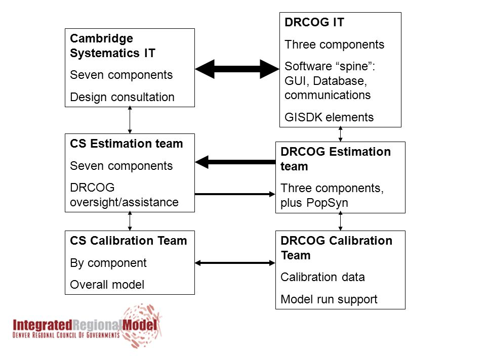 Cambridge Systematics IT Seven components Design consultation DRCOG IT Three components Software spine : GUI, Database, communications GISDK elements CS Estimation team Seven components DRCOG oversight/assistance DRCOG Estimation team Three components, plus PopSyn CS Calibration Team By component Overall model DRCOG Calibration Team Calibration data Model run support