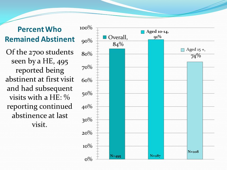 Percent Who Remained Abstinent Of the 2700 students seen by a HE, 495 reported being abstinent at first visit and had subsequent visits with a HE: % reporting continued abstinence at last visit.
