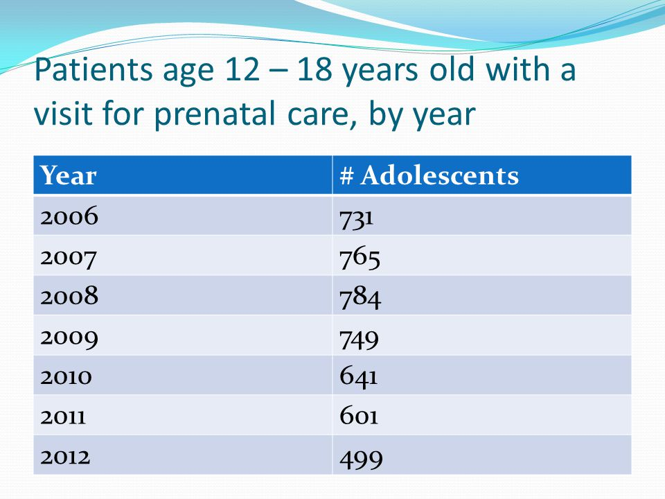 Patients age 12 – 18 years old with a visit for prenatal care, by year Year# Adolescents 2006731 2007765 2008784 2009749 2010641 2011601 2012499