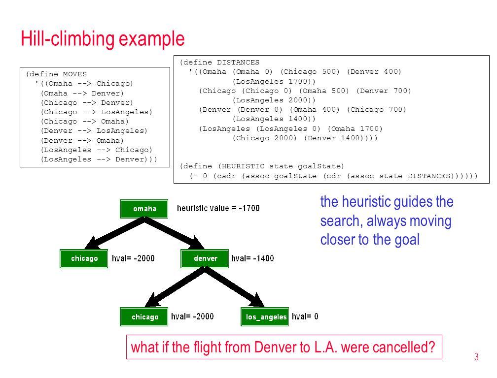 3 Hill-climbing example (define MOVES '((Omaha --> Chicago) (Omaha --> Denver) (Chicago --> Denver) (Chicago --> LosAngeles) (Chicago --> Omaha) (Denv