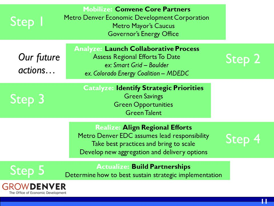 11 Mobilize: Convene Core Partners Metro Denver Economic Development Corporation Metro Mayor's Caucus Governor's Energy Office Analyze: Launch Collaborative Process Assess Regional Efforts To Date ex: Smart Grid – Boulder ex.