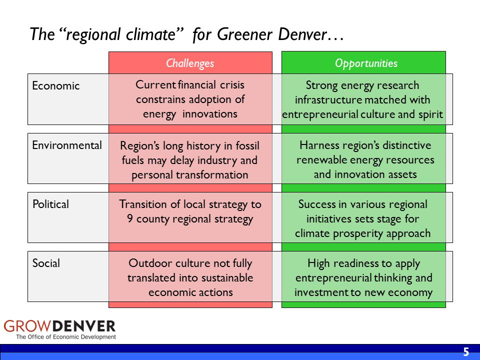 Challenges 5 Environmental Political Social Opportunities Strong energy research infrastructure matched with entrepreneurial culture and spirit Economic Success in various regional initiatives sets stage for climate prosperity approach The regional climate for Greener Denver… Current financial crisis constrains adoption of energy innovations Region's long history in fossil fuels may delay industry and personal transformation Transition of local strategy to 9 county regional strategy Harness region's distinctive renewable energy resources and innovation assets High readiness to apply entrepreneurial thinking and investment to new economy Outdoor culture not fully translated into sustainable economic actions