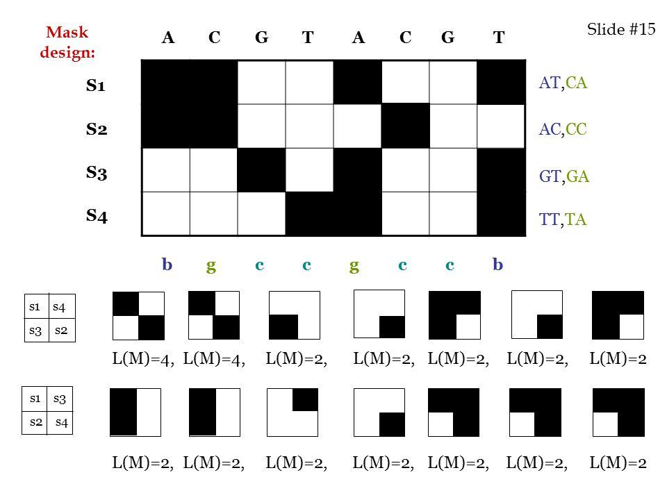 s1 s4 s3 s2 s1 s3 s2 s4 A C G T A C G T b g c c g c c b S1 S2 S3 S4 AT,CA AC,CC GT,GA TT,TA L(M)=4, L(M)=4, L(M)=2, L(M)=2, L(M)=2, L(M)=2, L(M)=2 L(M