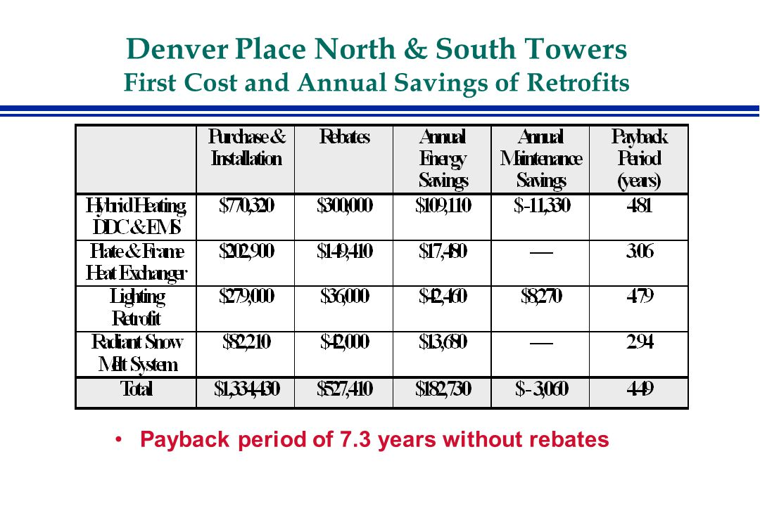 Denver Place North & South Towers First Cost and Annual Savings of Retrofits Payback period of 7.3 years without rebates