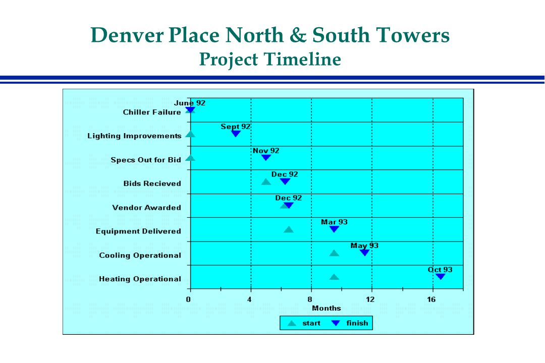 Denver Place North & South Towers Project Timeline