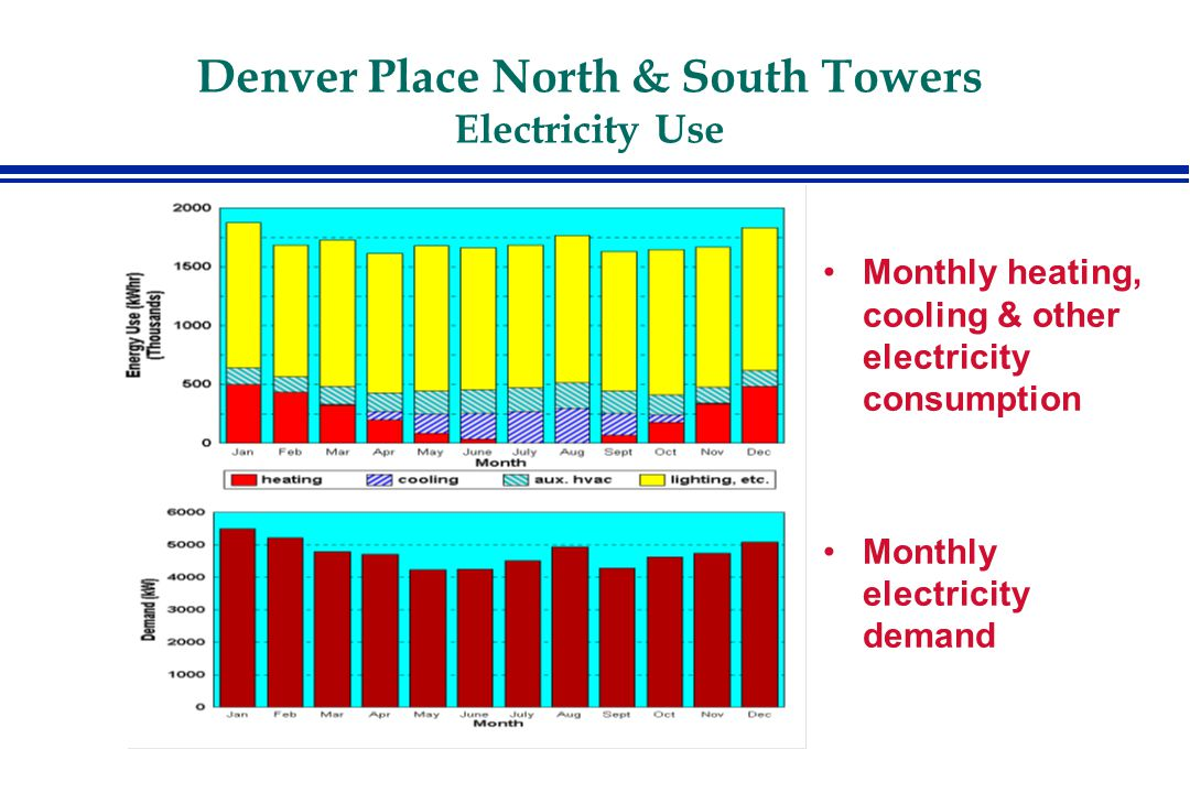 Denver Place North & South Towers Combining Chiller Work with Other Retrofits Other energy retrofits would have helped finance the chiller work