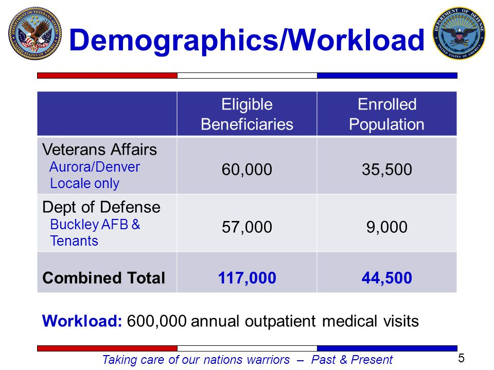 Taking care of our nations warriors – Past & Present Eligible Beneficiaries Enrolled Population Veterans Affairs Aurora/Denver Locale only 60,00035,500 Dept of Defense Buckley AFB & Tenants 57,0009,000 Combined Total117,00044,500 5 Demographics/Workload Workload: 600,000 annual outpatient medical visits