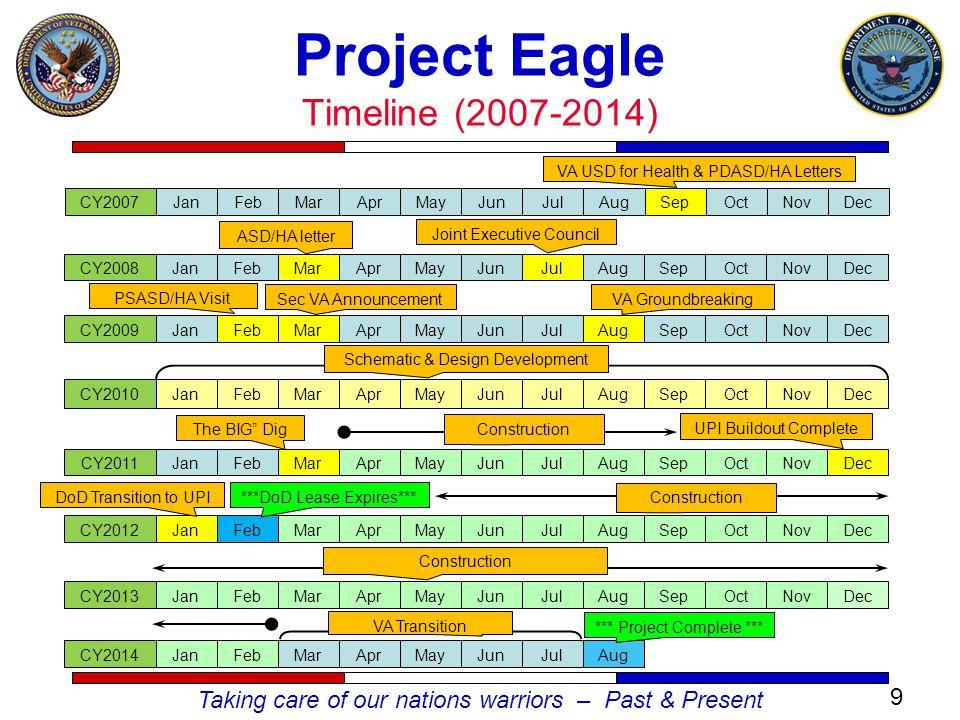 Taking care of our nations warriors – Past & Present VA USD for Health & PDASD/HA Letters Project Eagle Timeline (2007-2014) JanFebMarAprMayJunJulAugSepOctNovDecCY2010JanFebMarAprMayJunJulAugSepOctNovDecCY2011JanFebMarAprMayJunJulAugSepOctNovCY2012Sec VA AnnouncementVA GroundbreakingJanFebMarAprMayJunJulAugSepOctNovDecCY2007JanFebMarAprMayJunJulAugSepOctNovDecCY2008 Joint Executive Council ASD/HA letter PSASD/HA Visit Schematic & Design Development Dec JanFebMarAprMayJunJulAugSepOctNovDecCY2009 UPI Buildout Complete JanFebMarAprMayJunJulAugSepOctNovCY2013JanFebMarAprMayJunJulAugCY2014 Dec DoD Transition to UPI ***DoD Lease Expires*** Construction *** Project Complete *** VA Transition 9 Construction The BIG Dig Construction