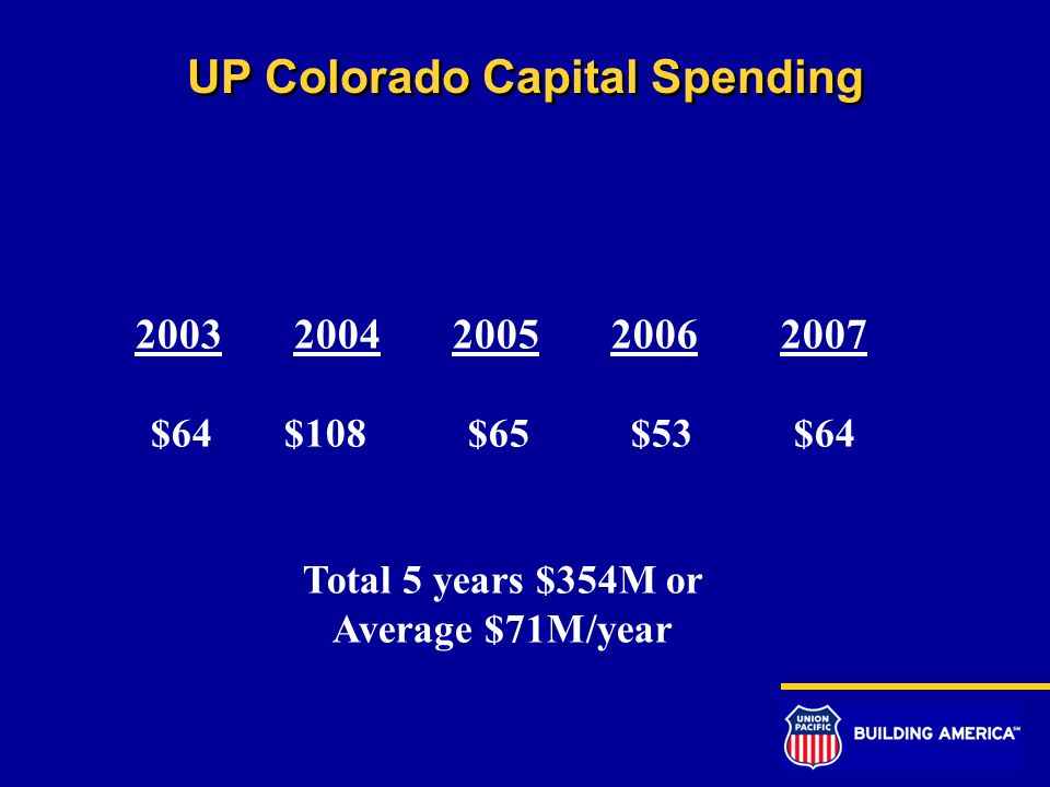 UP Colorado Capital Spending 2003 2004 2005 2006 2007 $64 $108 $65 $53 $64 Total 5 years $354M or Average $71M/year
