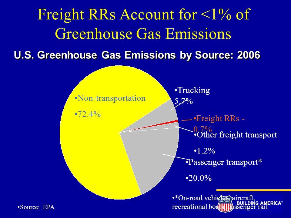Source: EPA U.S.