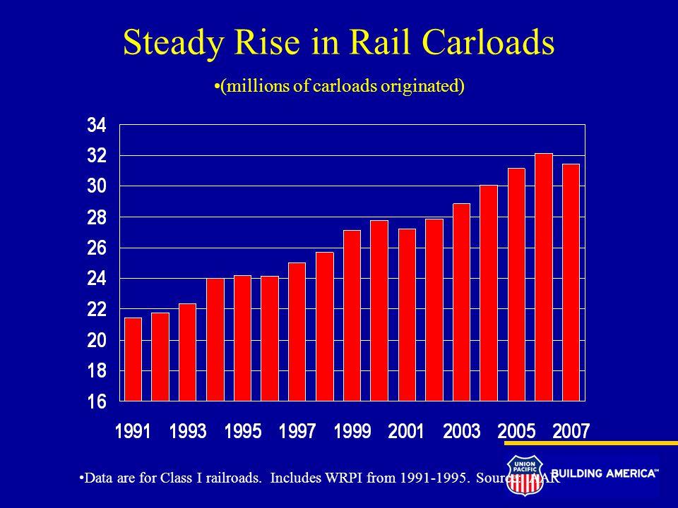Steady Rise in Rail Carloads (millions of carloads originated) Data are for Class I railroads.
