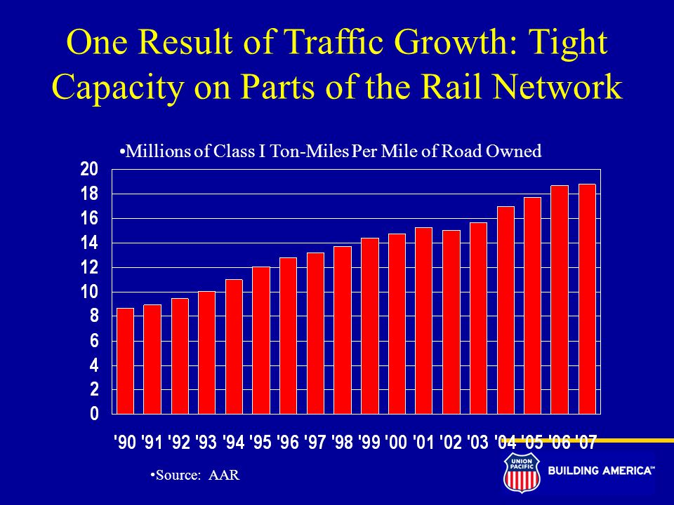 One Result of Traffic Growth: Tight Capacity on Parts of the Rail Network Source: AAR Millions of Class I Ton-Miles Per Mile of Road Owned