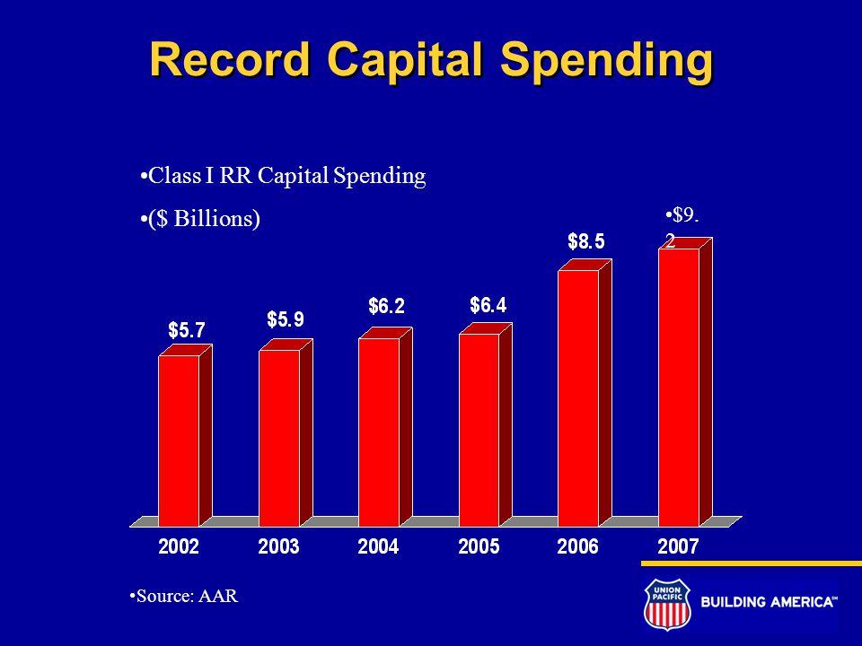 Record Capital Spending Class I RR Capital Spending ($ Billions) Source: AAR $9. 2