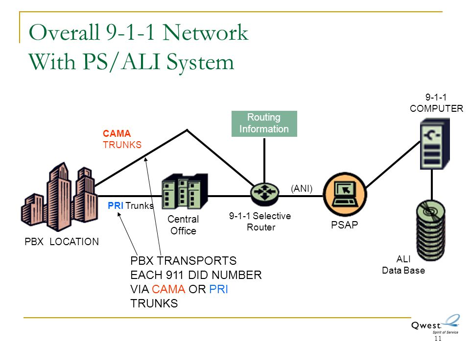 11 Overall 9-1-1 Network With PS/ALI System PBX LOCATION Central Office PSAP Routing Information (ANI) ALI Data Base 9-1-1 COMPUTER PRI Trunks 9-1-1 S