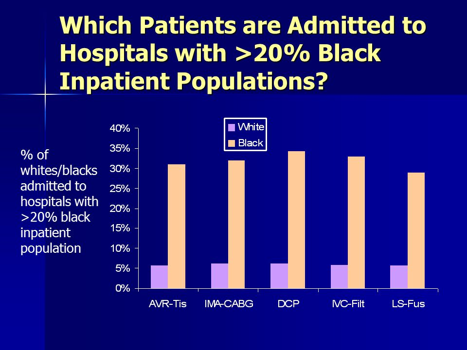Which Patients are Admitted to Hospitals with >20% Black Inpatient Populations? % of whites/blacks admitted to hospitals with >20% black inpatient pop
