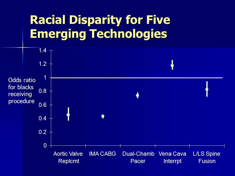 Racial Disparity for Five Emerging Technologies 0 0.2 0.4 0.6 0.8 1 1.2 1.4 Aortic Valve Replcmt IMA CABGDual-Chamb Pacer Vena Cava Interrpt L/LS Spine Fusion Odds ratio for blacks receiving procedure