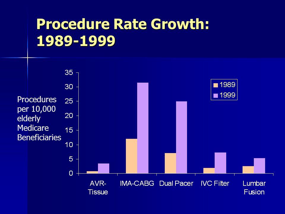 Procedure Rate Growth: 1989-1999 Procedures per 10,000 elderly Medicare Beneficiaries