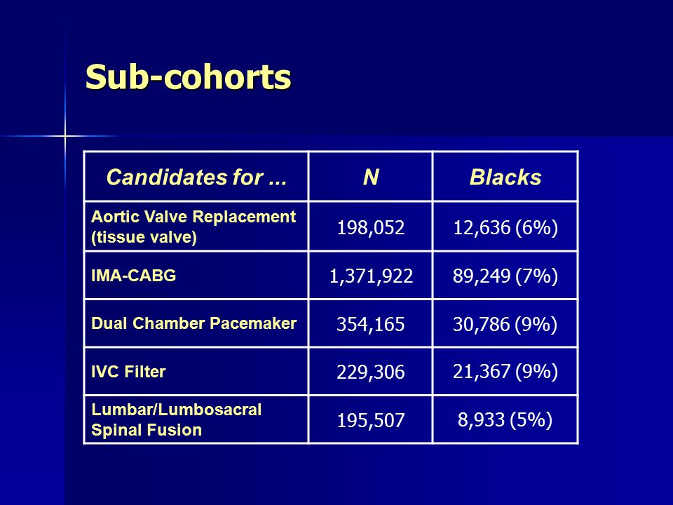 Which Patients are Admitted to Hospitals with >20% Black Inpatient Populations.