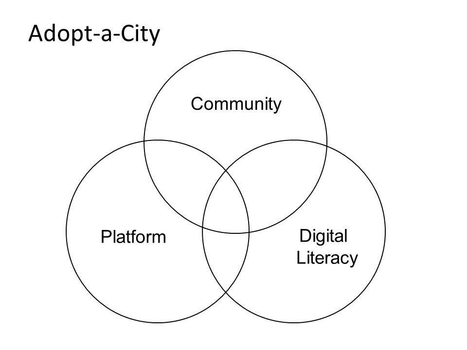 Platform Community Digital Literacy Adopt-a-City
