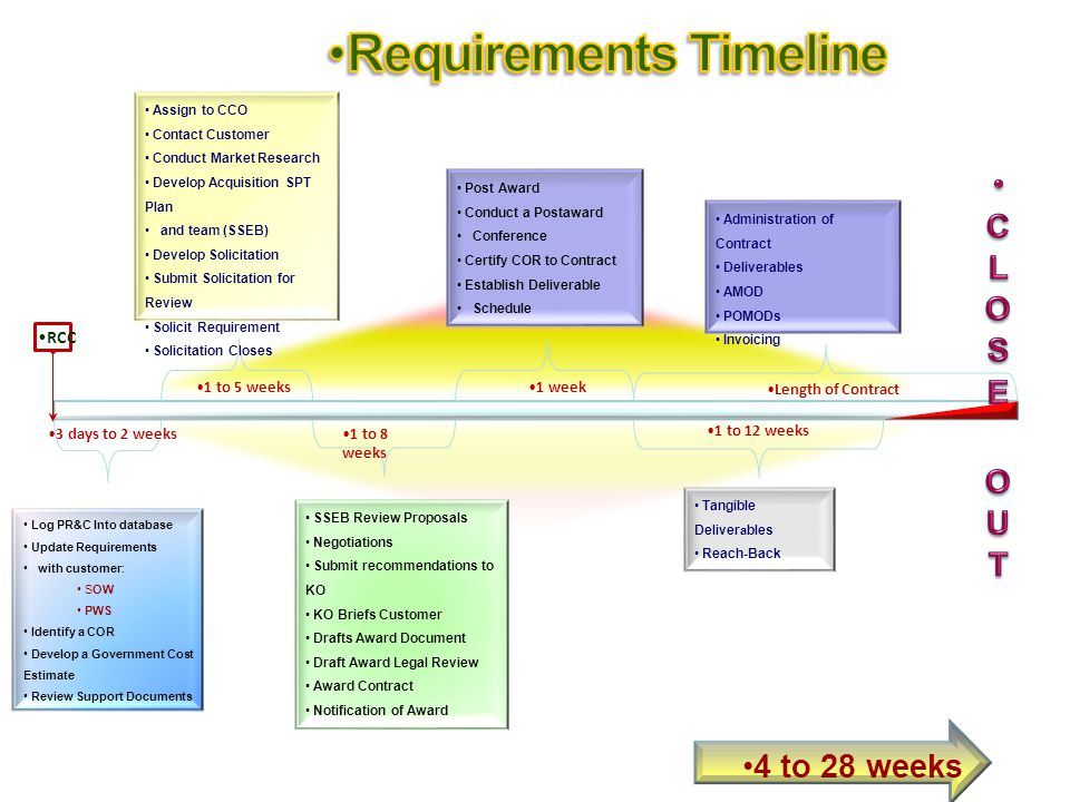 2009 DENVER RCC 3 days to 2 weeks Log PR&C Into database Update Requirements with customer: SOW PWS Identify a COR Develop a Government Cost Estimate